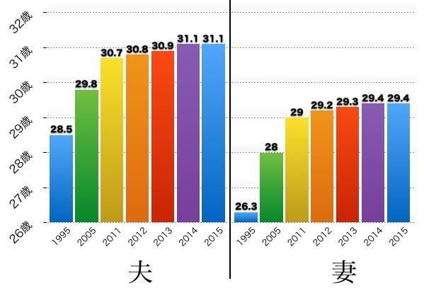 全国の婚姻平均年齢は女性29.4歳
