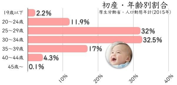 ①初産の全国平均は30.7歳(2016年実績)