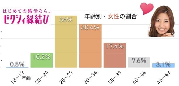 女性会員の年齢は20代後半が36%と圧倒的に多い