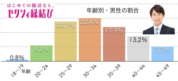 男性会員の年齢は30代前半が多く全体的に均一感あり