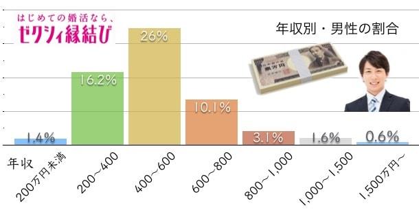 男性の年収別では400万円~600万円レンジが26%と最多