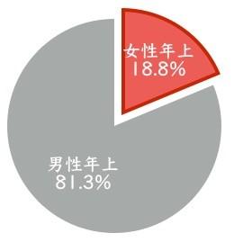 年上女性の比率は約19%