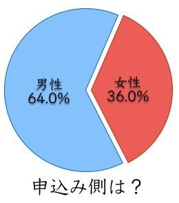 ③女性から申込み36%と積極的