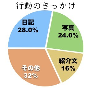 ④日記28%と最多!出会うきっかけを調査