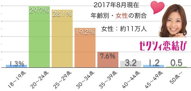 ゼクシィ恋結びの女性・年齢別シェア分布グラフ