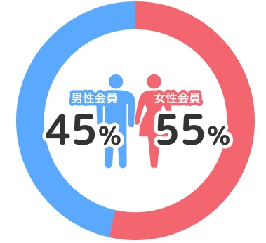 男性45%・女性55%