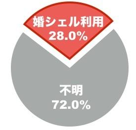 ⑤相談所サポート28%が利用