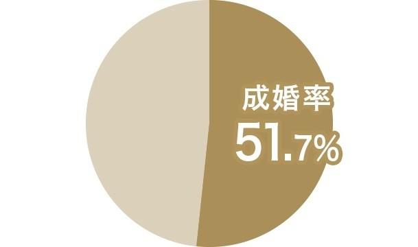 成婚率51.7%と非常に高い値