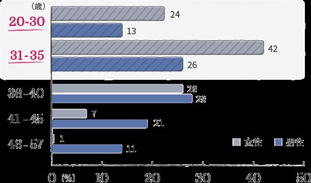 女性20代~30代前半が約7割と全体的に若い会員が多い