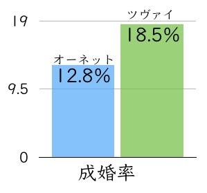 成婚率は18.5%のツヴァイが高い