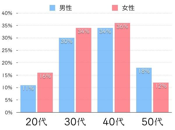 ユーザーの年齢と男女別