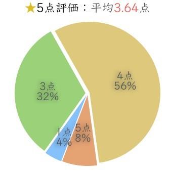利用者の評価点数