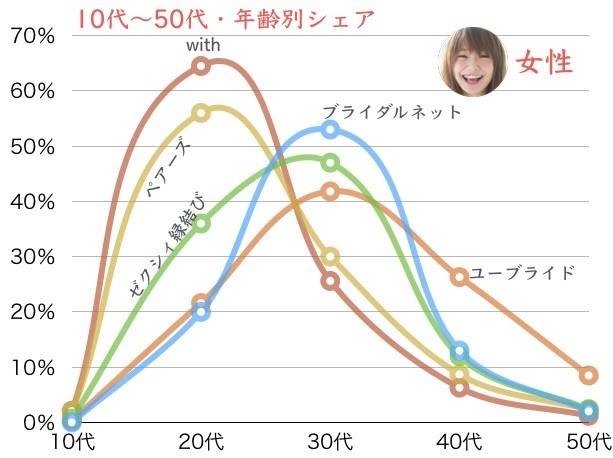 女性年齢別グラフ