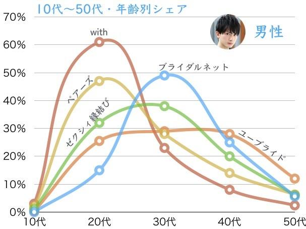 男性年齢別グラフ