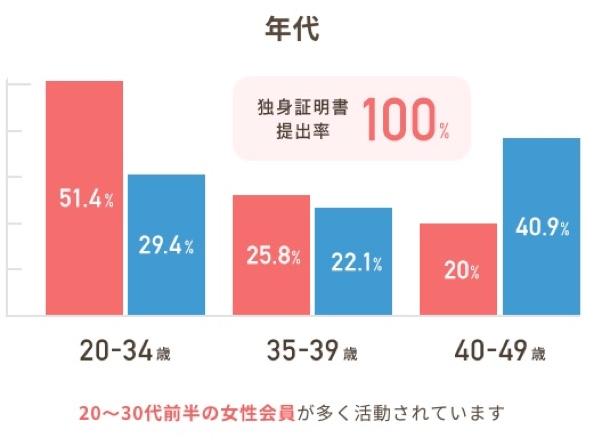 20歳〜34歳までの年齢が全体の51%