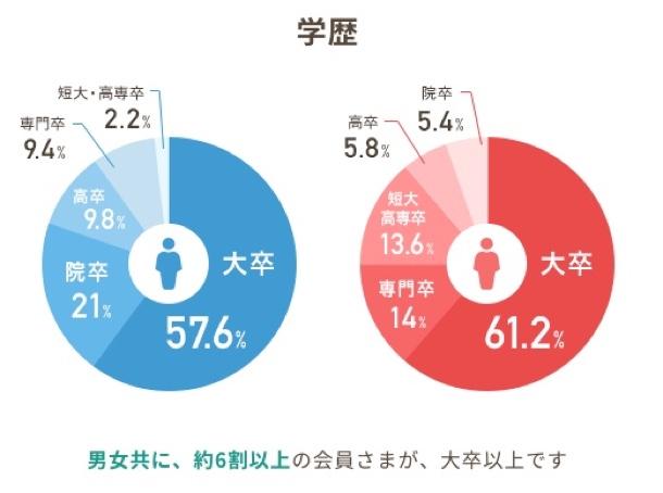 男女ともに約60%