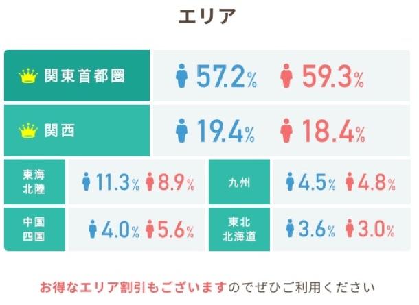男女ともに全体の60%が関東圏
