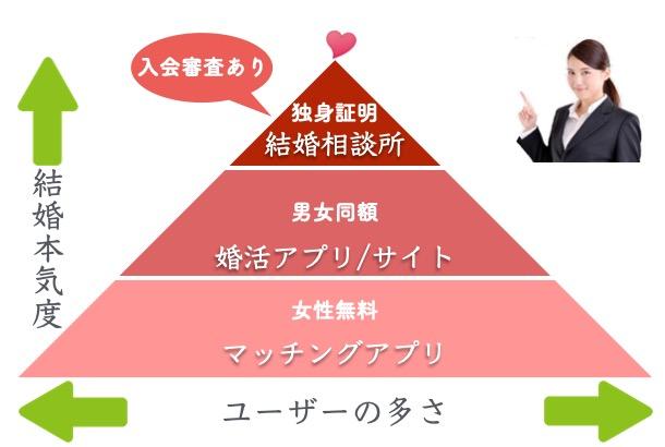 婚活サービスの比較