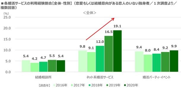 ネット婚活経験者19.1%と伸び(2019年)