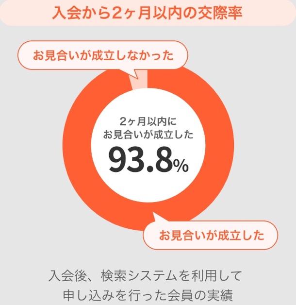 高いお見合い率93.8%
