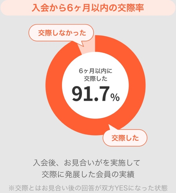 高い交際率91.7%