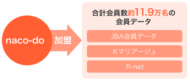 3つの会員紹介プラットフォーム