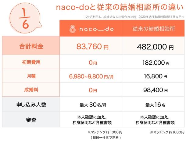 naco-doの利用料金は月額約7千円〜
