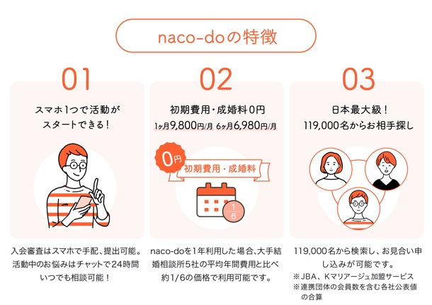 naco-doサービスの特徴