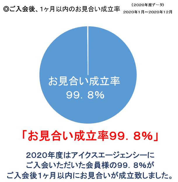 1ヶ月以内のお見合い率99.8%