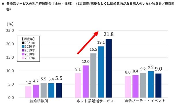 ネット婚活経験者28.1%と伸び(2021年)